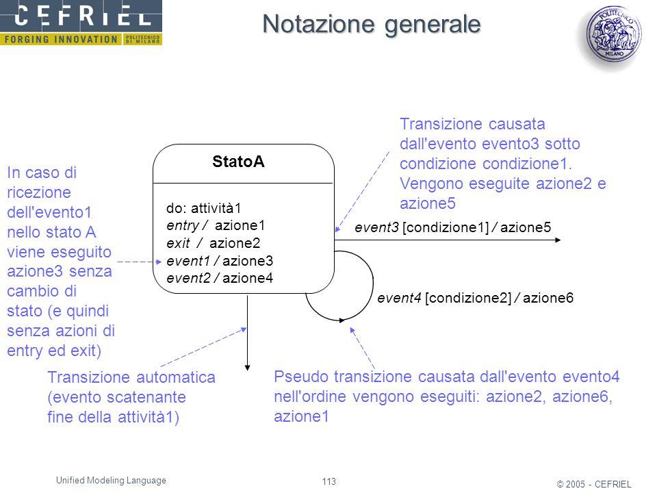 Notazione generale Transizione causata dall evento evento3 sotto condizione condizione1. Vengono eseguite azione2 e azione5.