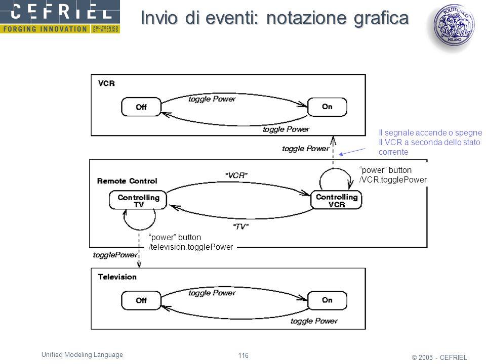 Invio di eventi: notazione grafica