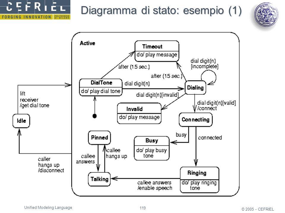 Diagramma di stato: esempio (1)