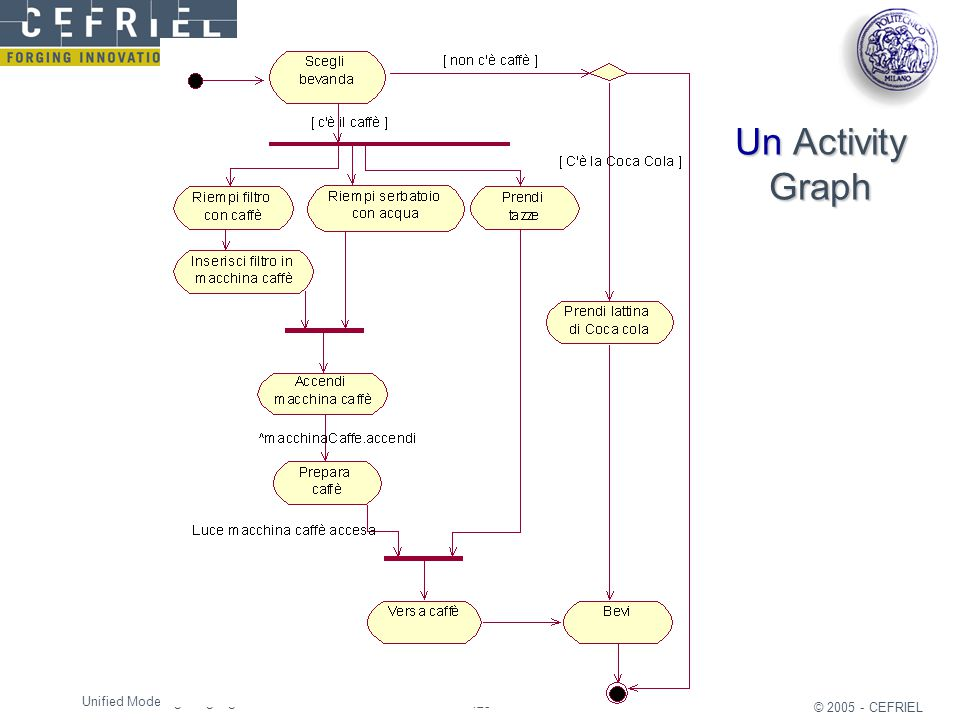 Un Activity Graph Unified Modeling Language © 2005 - CEFRIEL 35