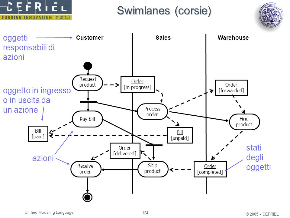 Swimlanes (corsie) oggetti responsabili di azioni