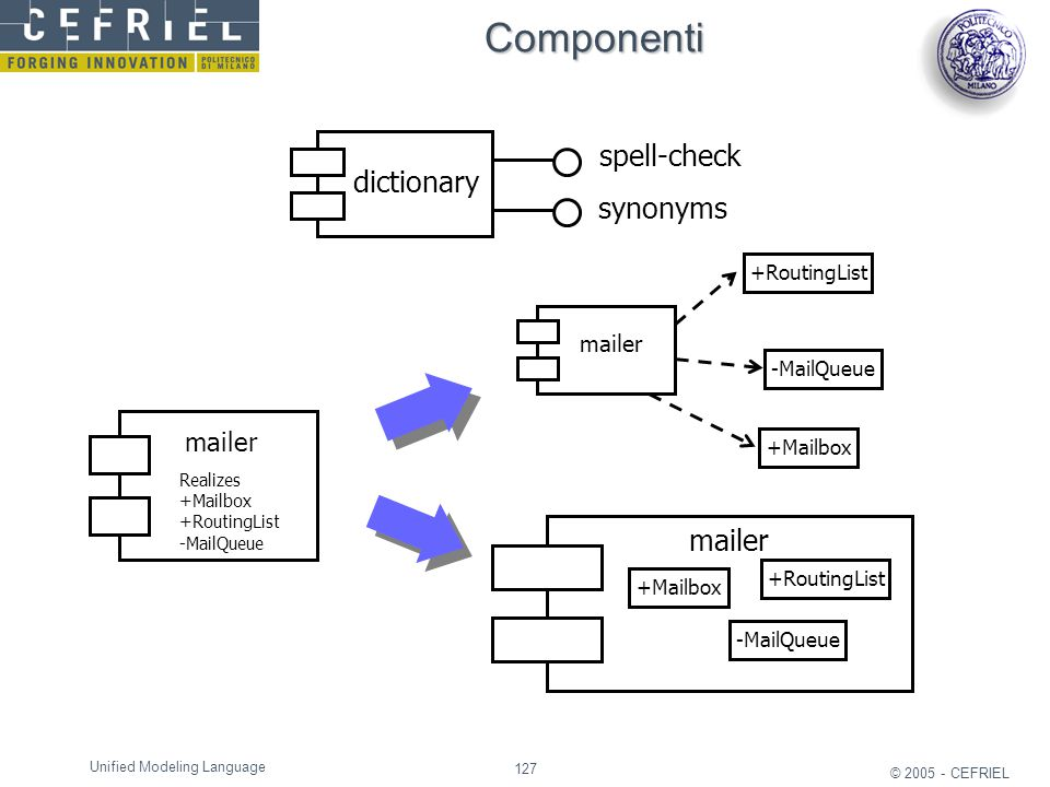 Componenti spell-check dictionary synonyms mailer mailer mailer