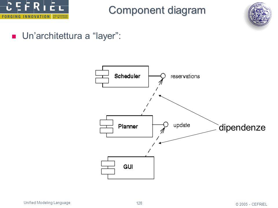 Component diagram Un'architettura a layer : dipendenze