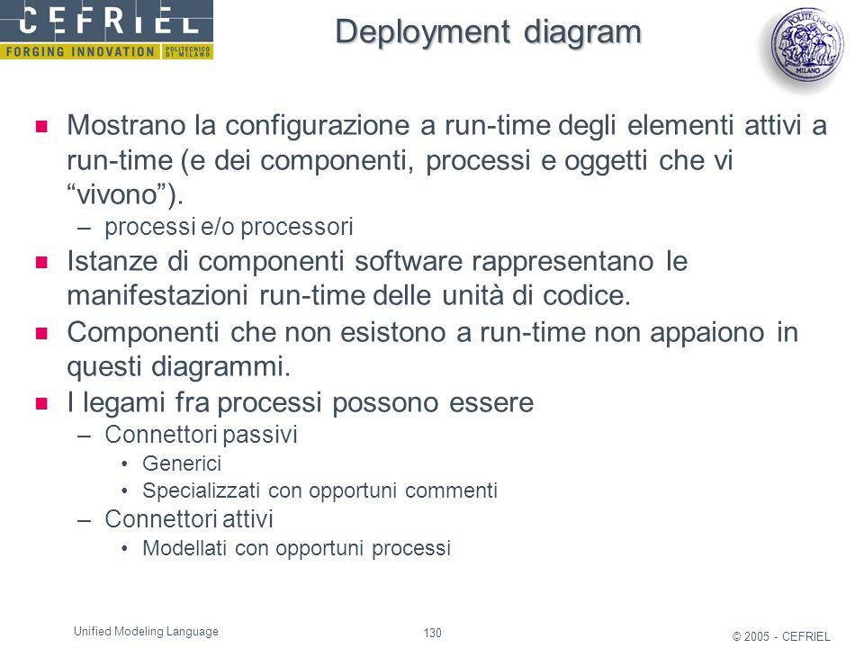 Deployment diagram Mostrano la configurazione a run-time degli elementi attivi a run-time (e dei componenti, processi e oggetti che vi vivono ).