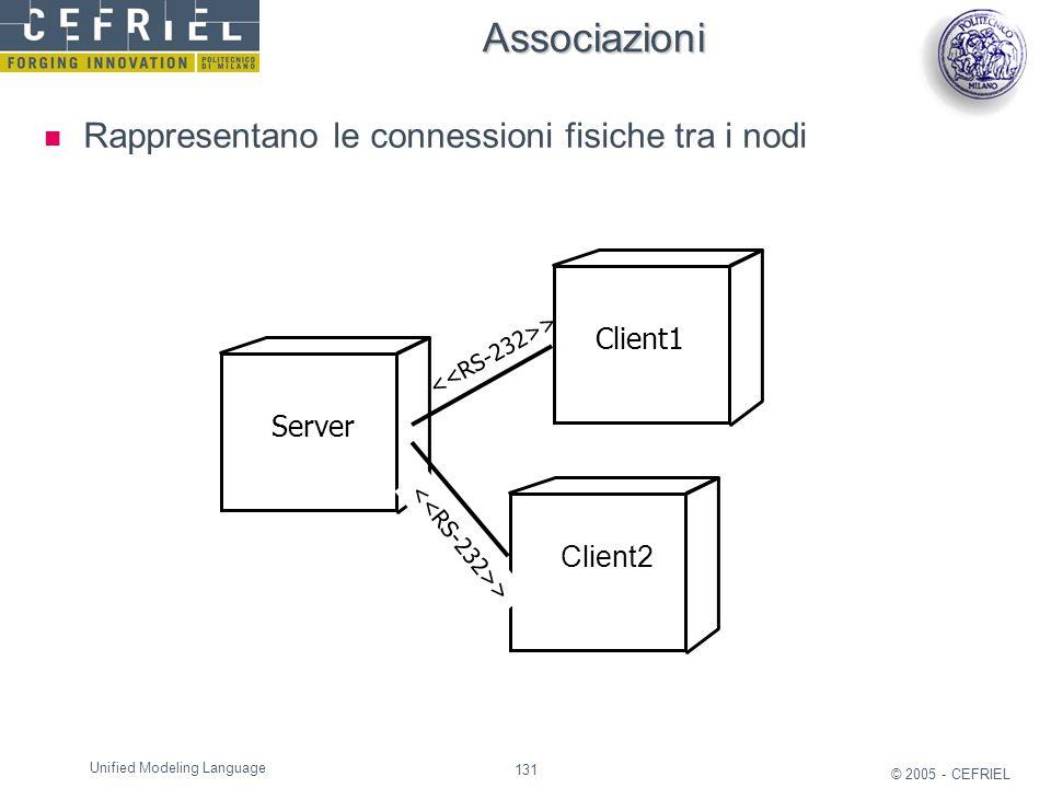 Associazioni Rappresentano le connessioni fisiche tra i nodi Client1