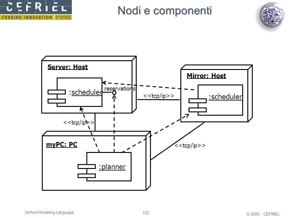 Nodi e componenti :scheduler :scheduler :planner Server: Host