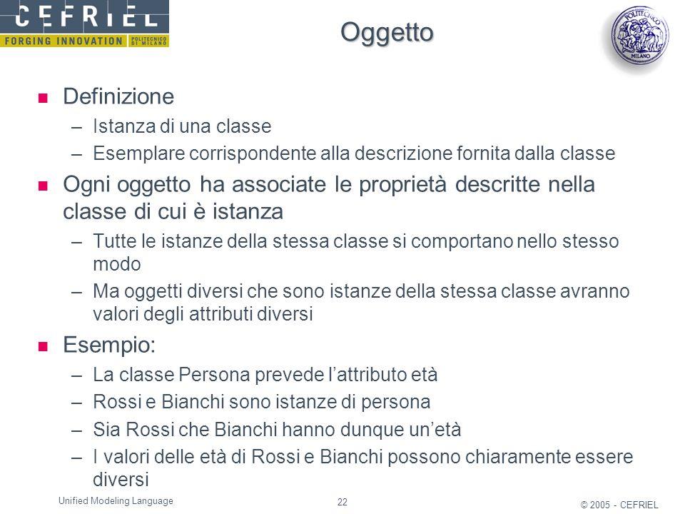 Oggetto Definizione. Istanza di una classe. Esemplare corrispondente alla descrizione fornita dalla classe.