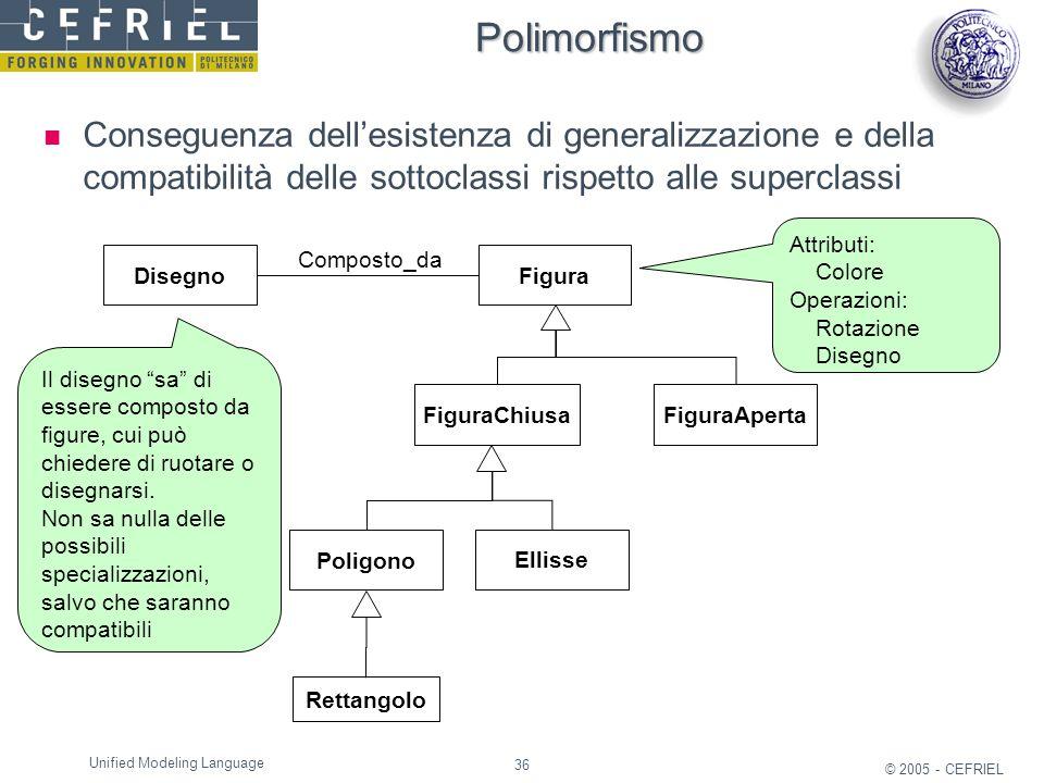 Polimorfismo Conseguenza dell'esistenza di generalizzazione e della compatibilità delle sottoclassi rispetto alle superclassi.