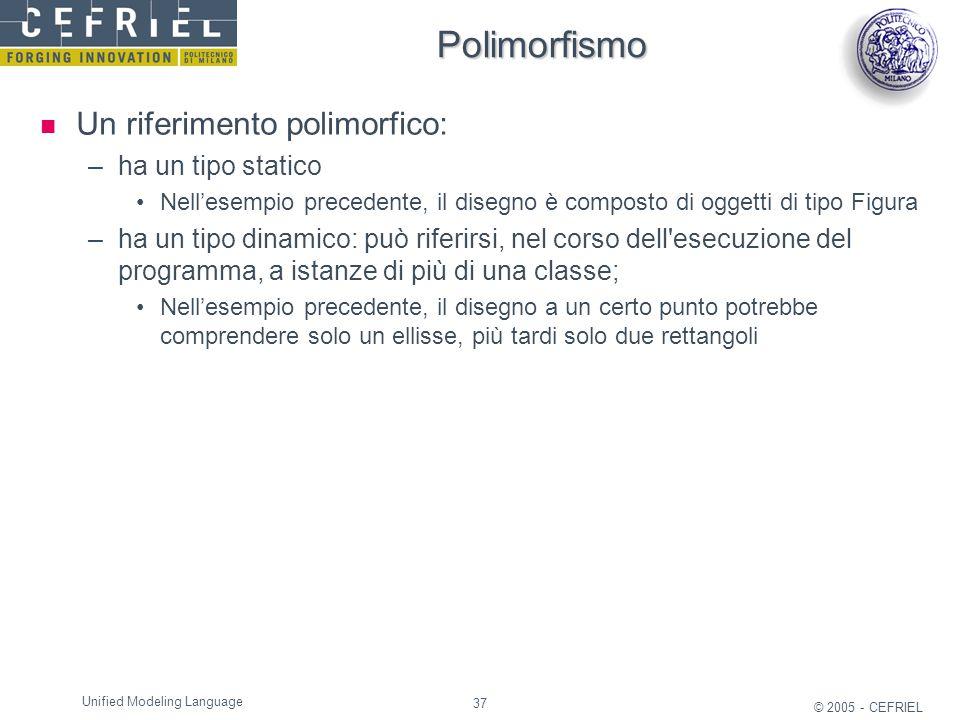 Polimorfismo Un riferimento polimorfico: ha un tipo statico