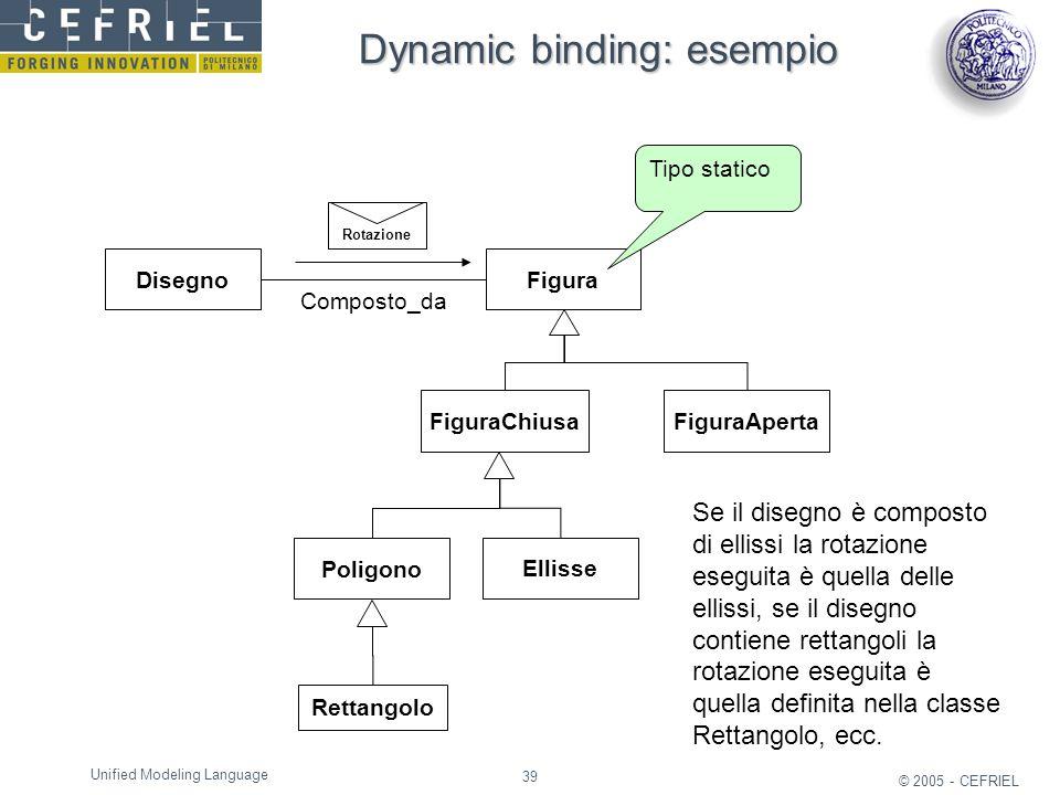 Dynamic binding: esempio