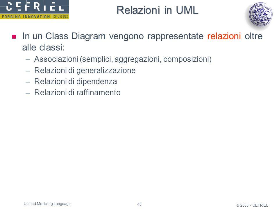 Relazioni in UML In un Class Diagram vengono rappresentate relazioni oltre alle classi: Associazioni (semplici, aggregazioni, composizioni)