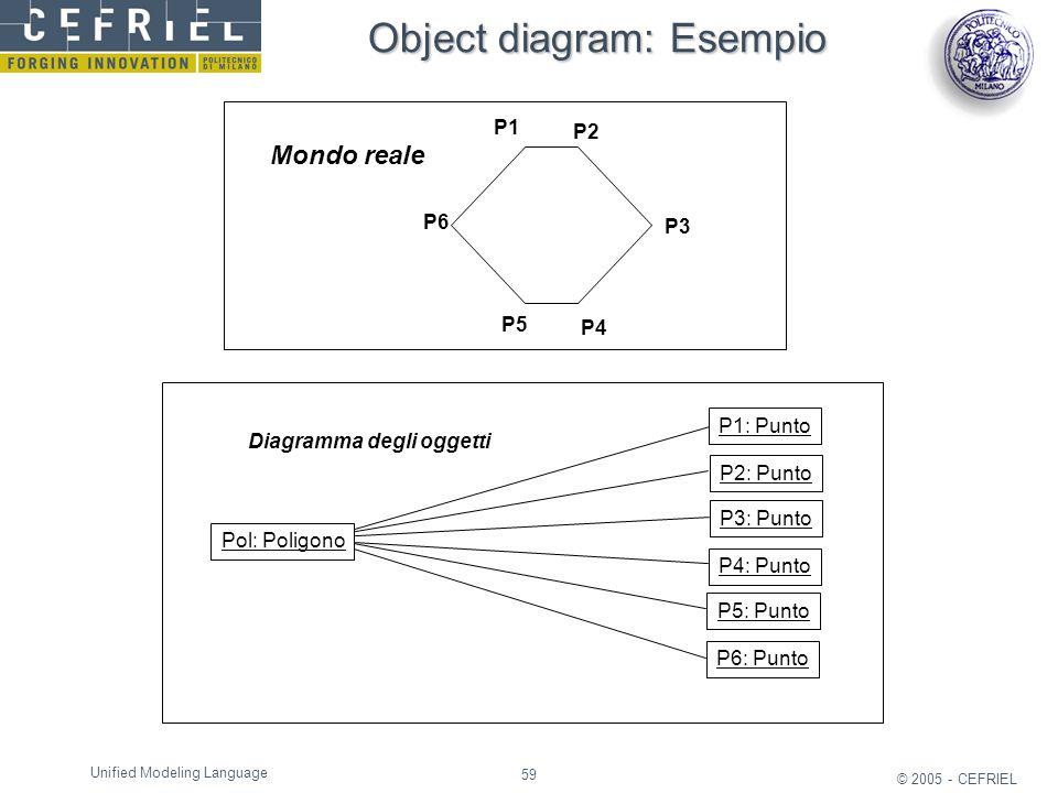 Object diagram: Esempio