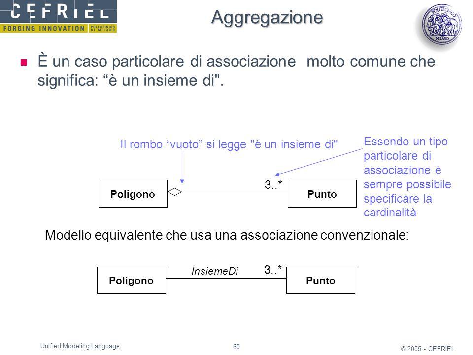 Aggregazione È un caso particolare di associazione molto comune che significa: è un insieme di .
