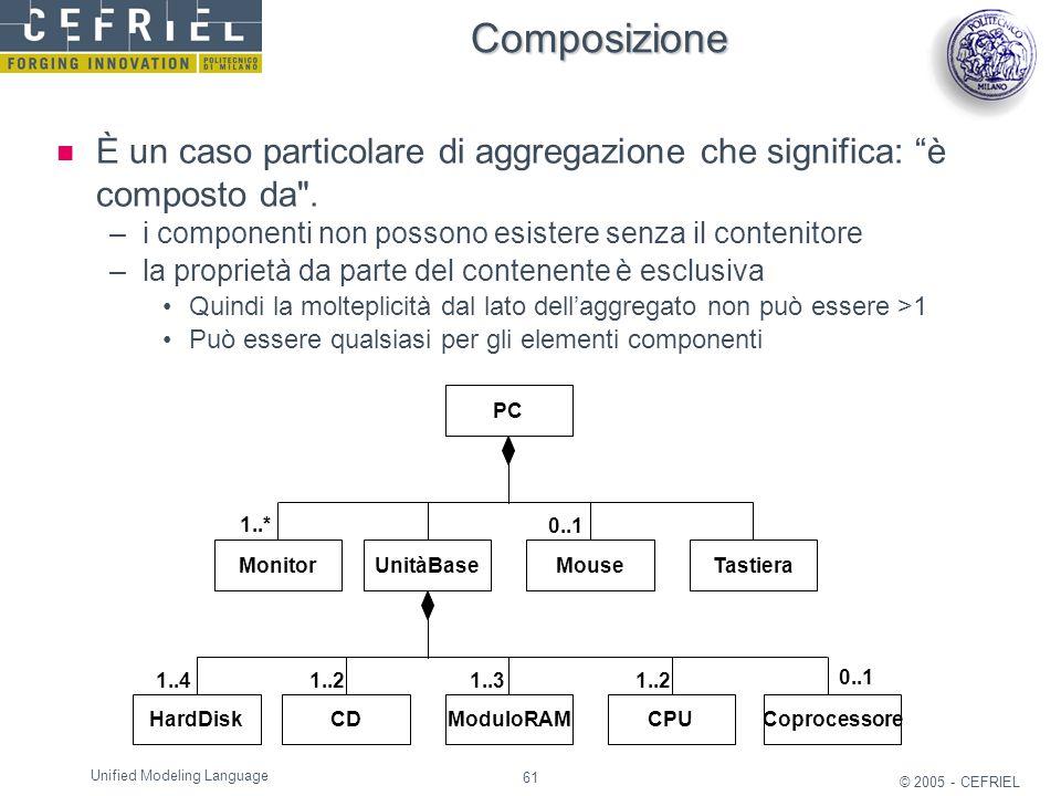Composizione È un caso particolare di aggregazione che significa: è composto da . i componenti non possono esistere senza il contenitore.