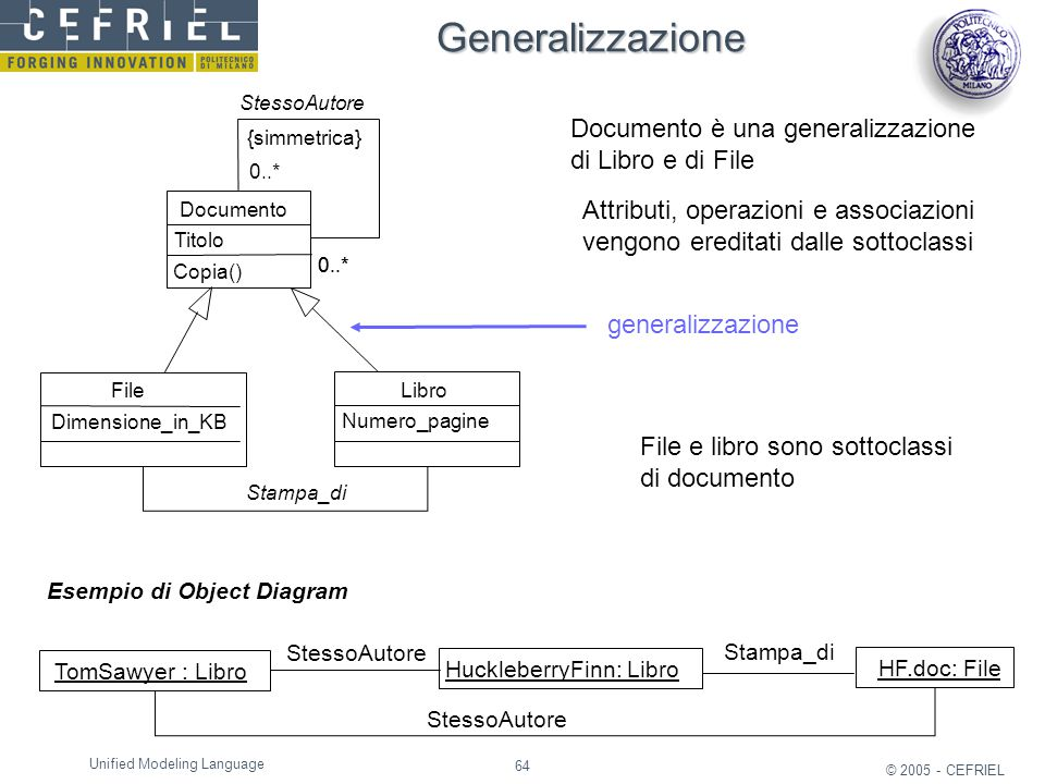 Generalizzazione Documento è una generalizzazione di Libro e di File