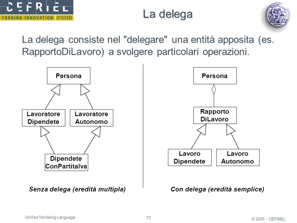 La delega La delega consiste nel delegare una entità apposita (es. RapportoDiLavoro) a svolgere particolari operazioni.