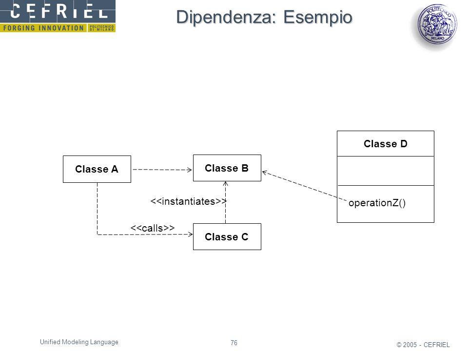 Dipendenza: Esempio Classe D Classe A Classe B