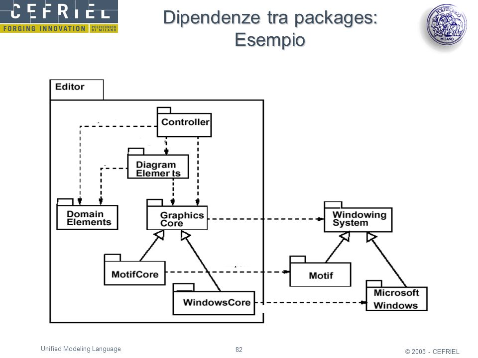Dipendenze tra packages: Esempio