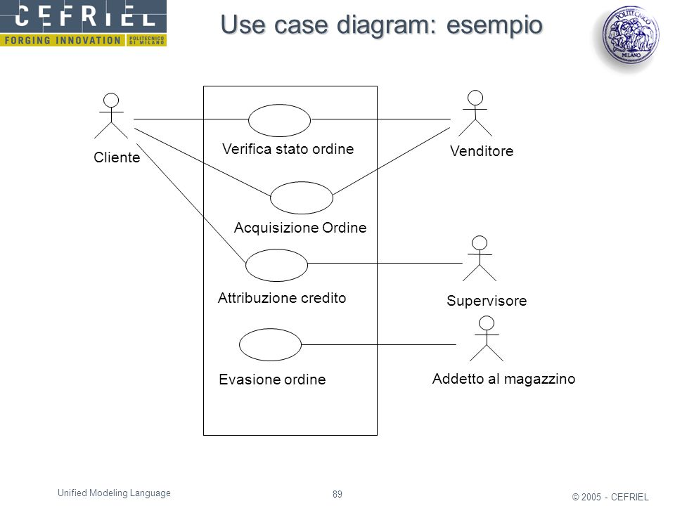 Use case diagram: esempio