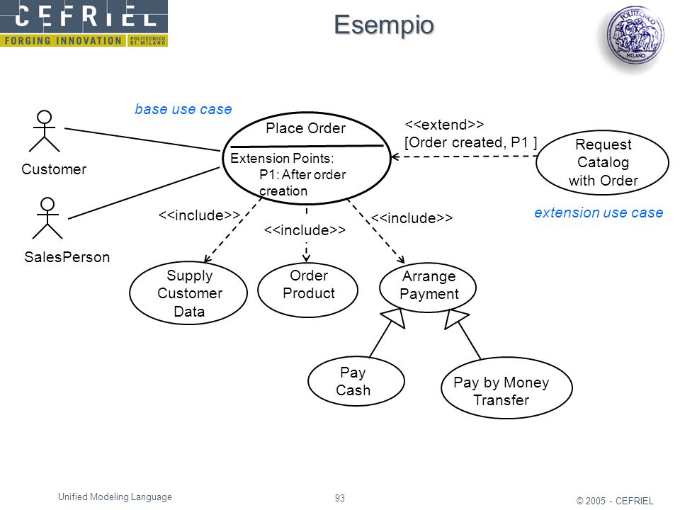 Esempio base use case Place Order <<extend>>