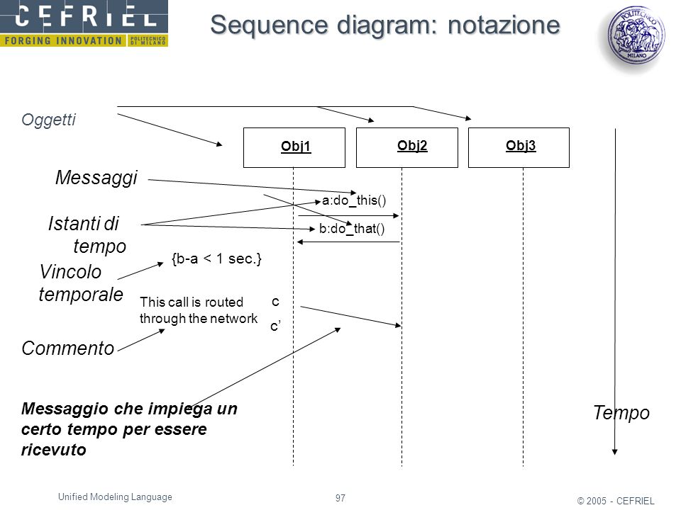 Sequence diagram: notazione