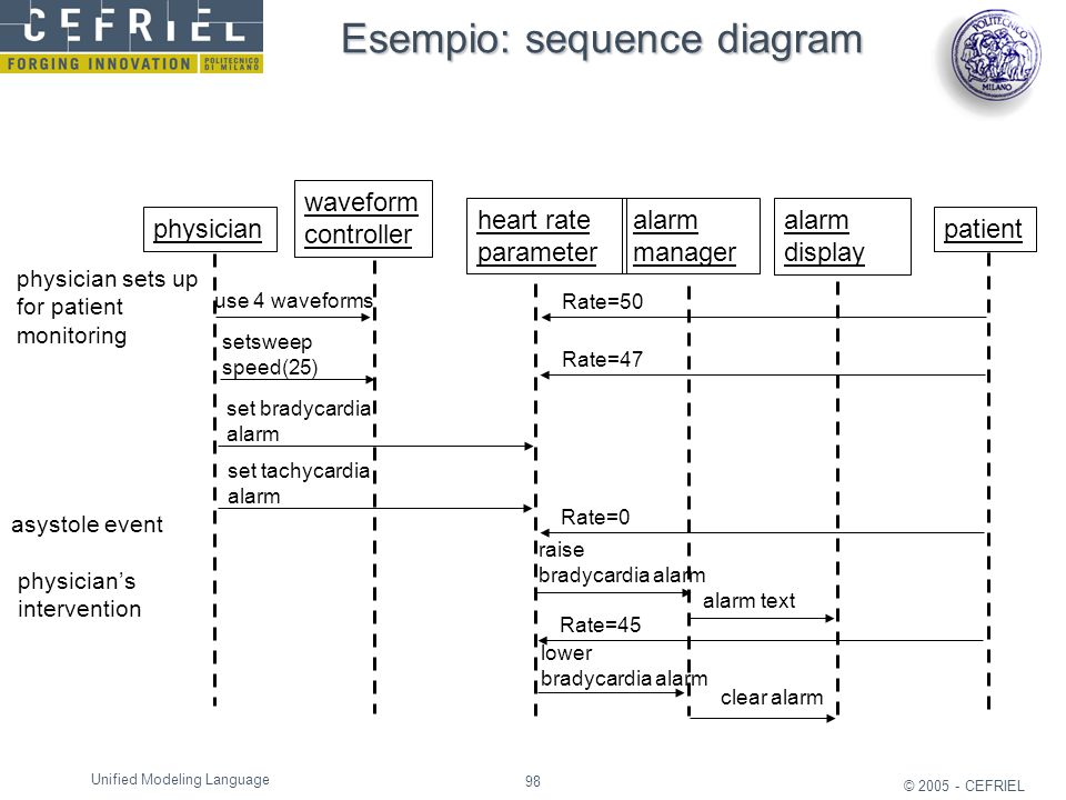 Esempio: sequence diagram