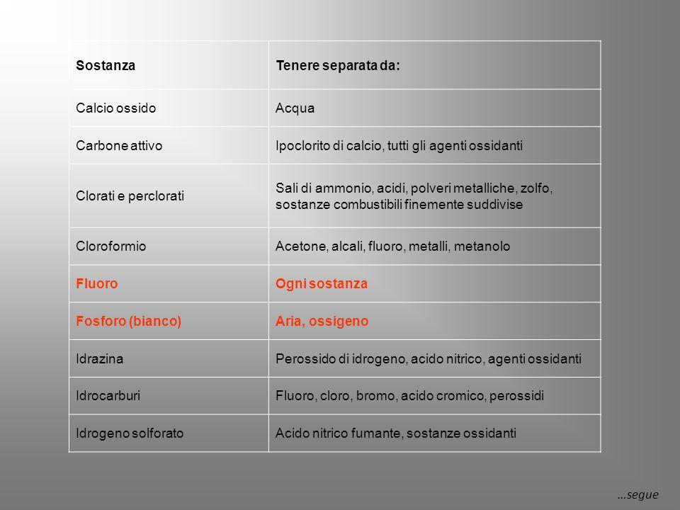 Sostanza Tenere separata da: Calcio ossido. Acqua. Carbone attivo. Ipoclorito di calcio, tutti gli agenti ossidanti.
