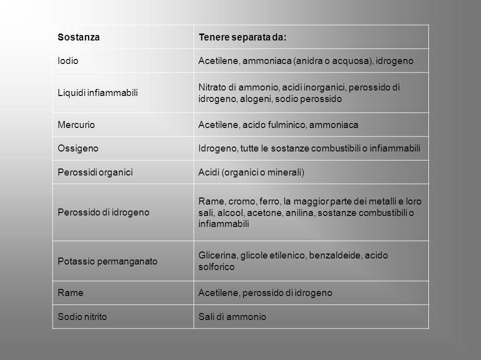 Sostanza Tenere separata da: Iodio. Acetilene, ammoniaca (anidra o acquosa), idrogeno. Liquidi infiammabili.