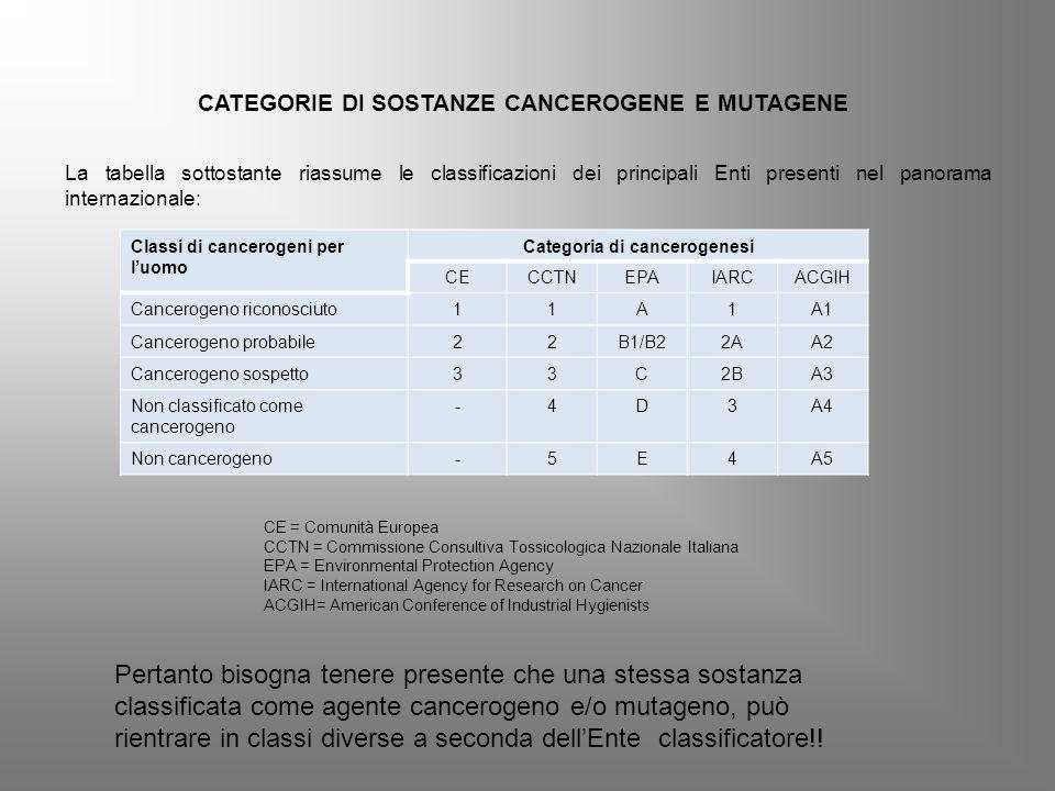 CATEGORIE DI SOSTANZE CANCEROGENE E MUTAGENE