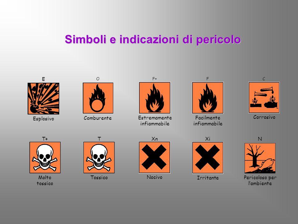 Simboli e indicazioni di pericolo