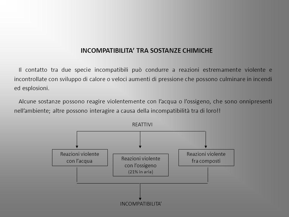 INCOMPATIBILITA' TRA SOSTANZE CHIMICHE