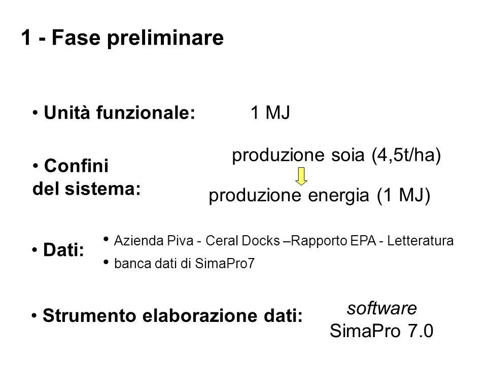 1 - Fase preliminare Unità funzionale: 1 MJ produzione soia (4,5t/ha)
