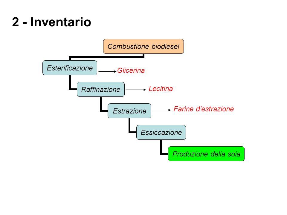2 - Inventario Glicerina Lecitina Farine d'estrazione