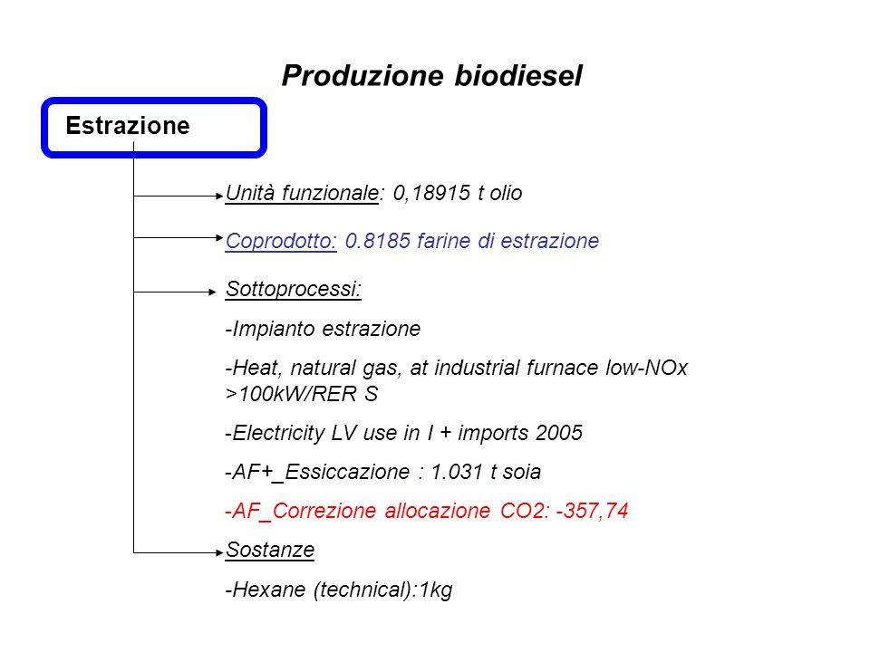Produzione biodiesel Estrazione Unità funzionale: 0,18915 t olio