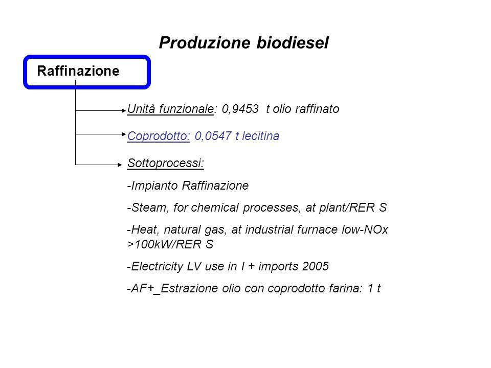 Produzione biodiesel Raffinazione