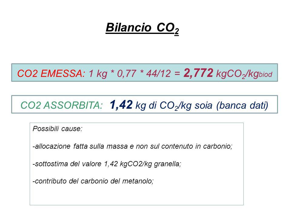 Bilancio CO2 CO2 EMESSA: 1 kg * 0,77 * 44/12 = 2,772 kgCO2/kgbiod