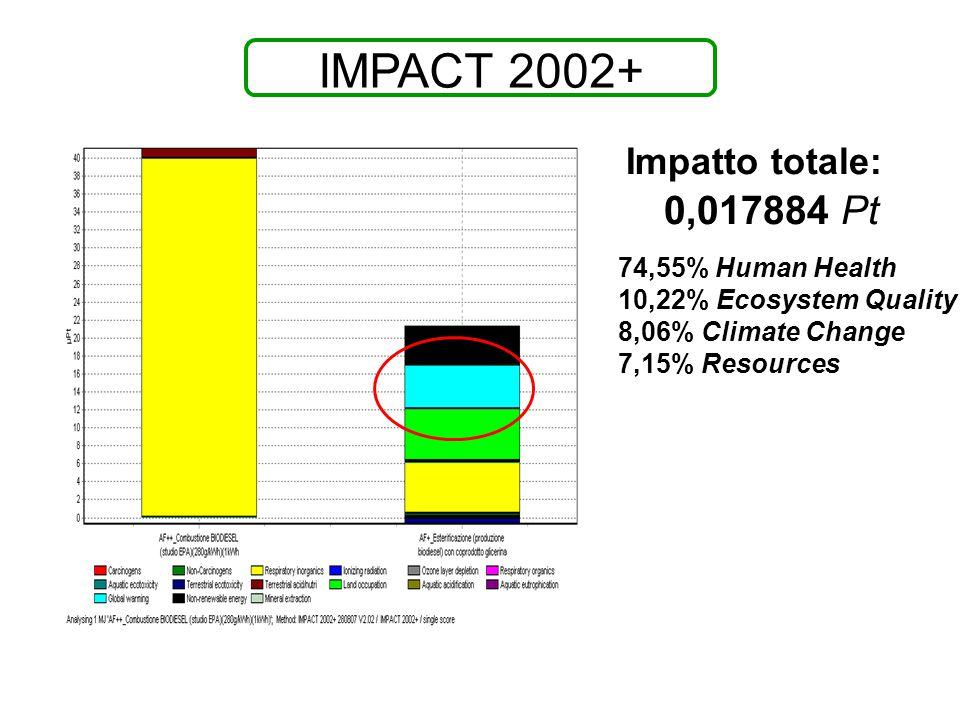 IMPACT 2002+ 0,017884 Pt Impatto totale: 74,55% Human Health