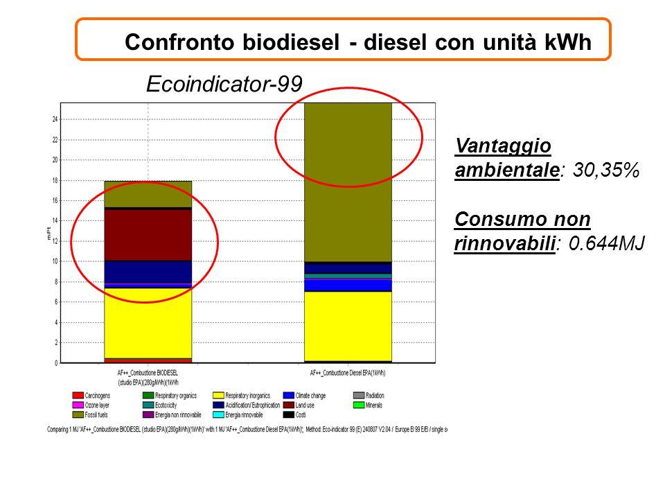 Confronto biodiesel - diesel con unità kWh