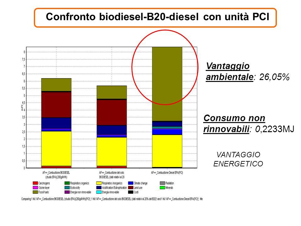 Confronto biodiesel-B20-diesel con unità PCI