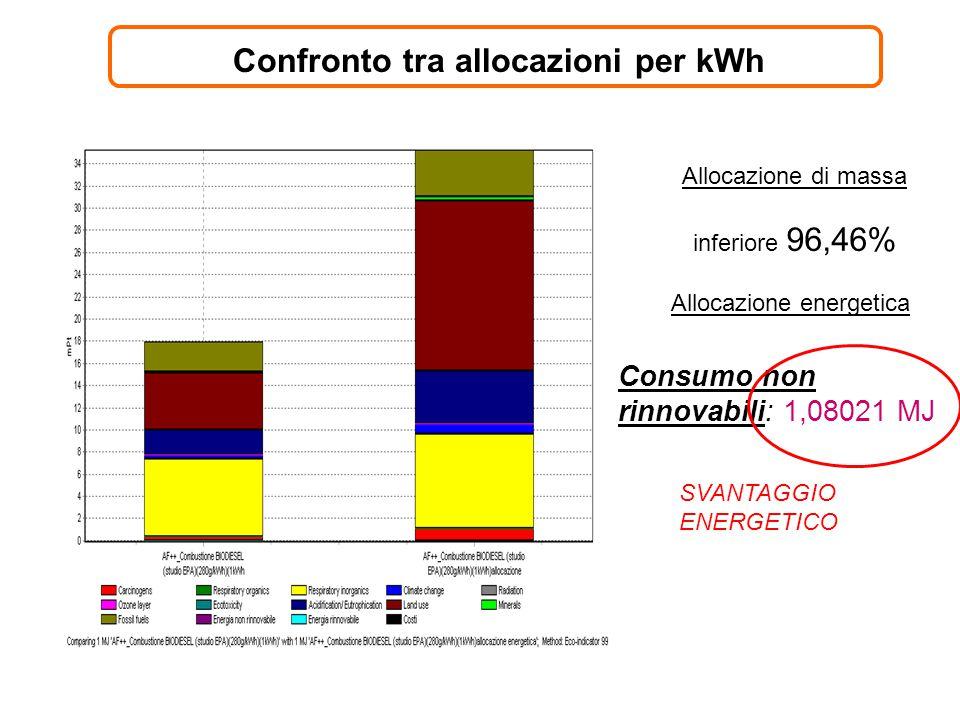 Confronto tra allocazioni per kWh