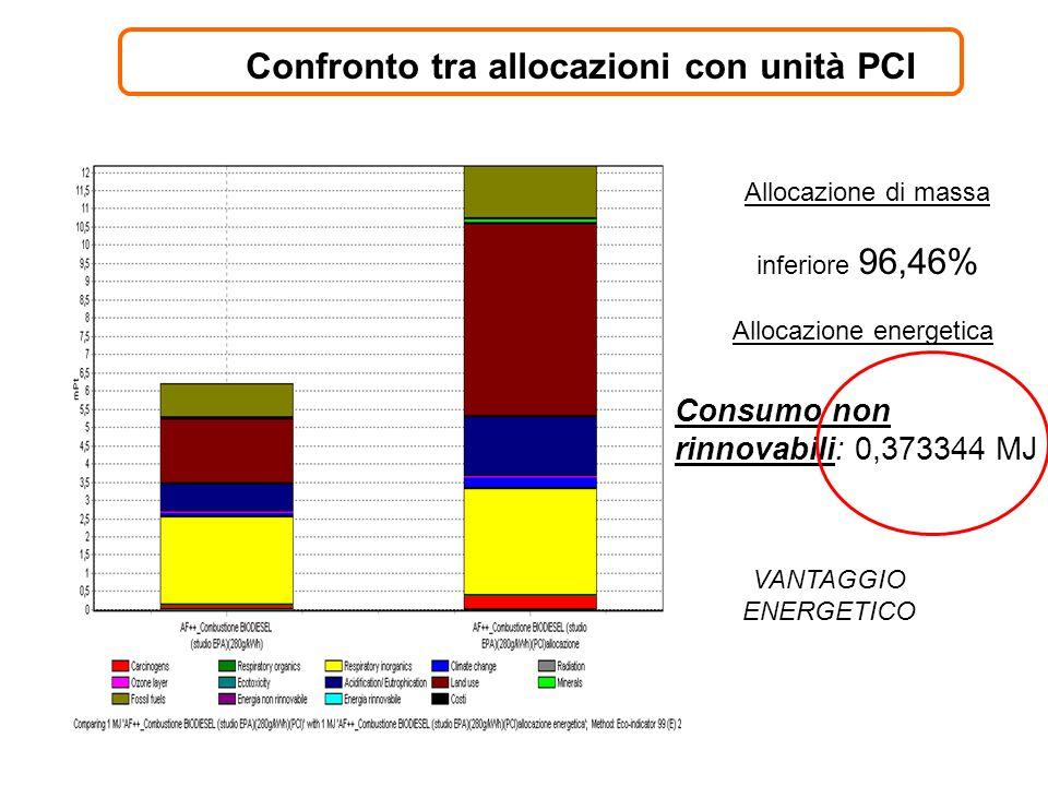 Confronto tra allocazioni con unità PCI