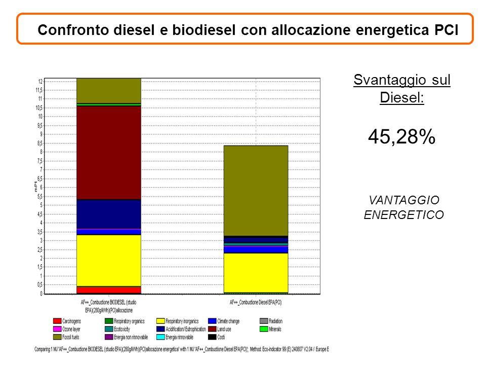 Svantaggio sul Diesel: