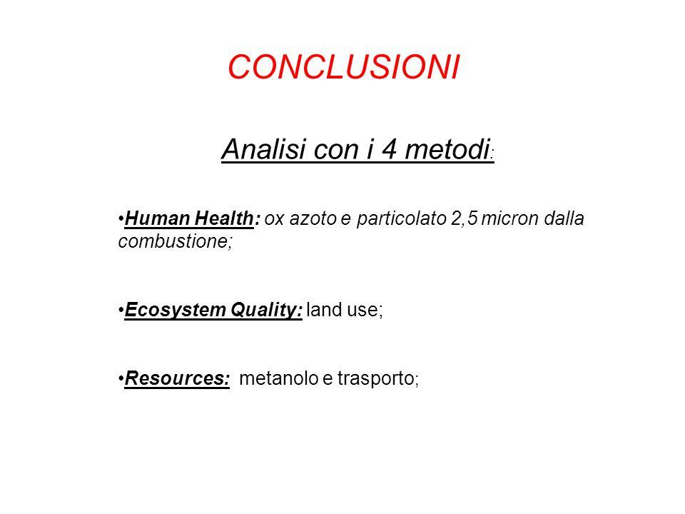 CONCLUSIONI Analisi con i 4 metodi: