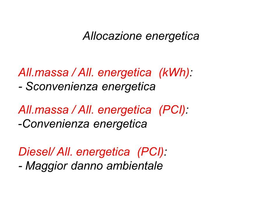 Allocazione energetica