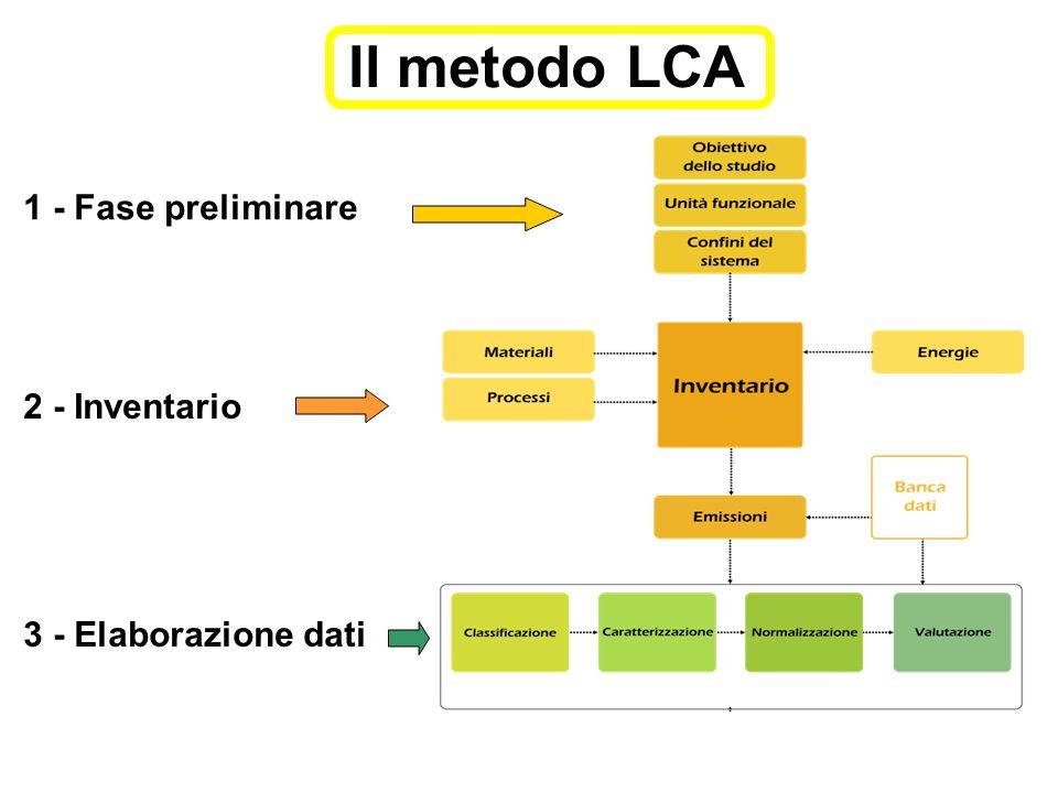 Il metodo LCA 1 - Fase preliminare 2 - Inventario