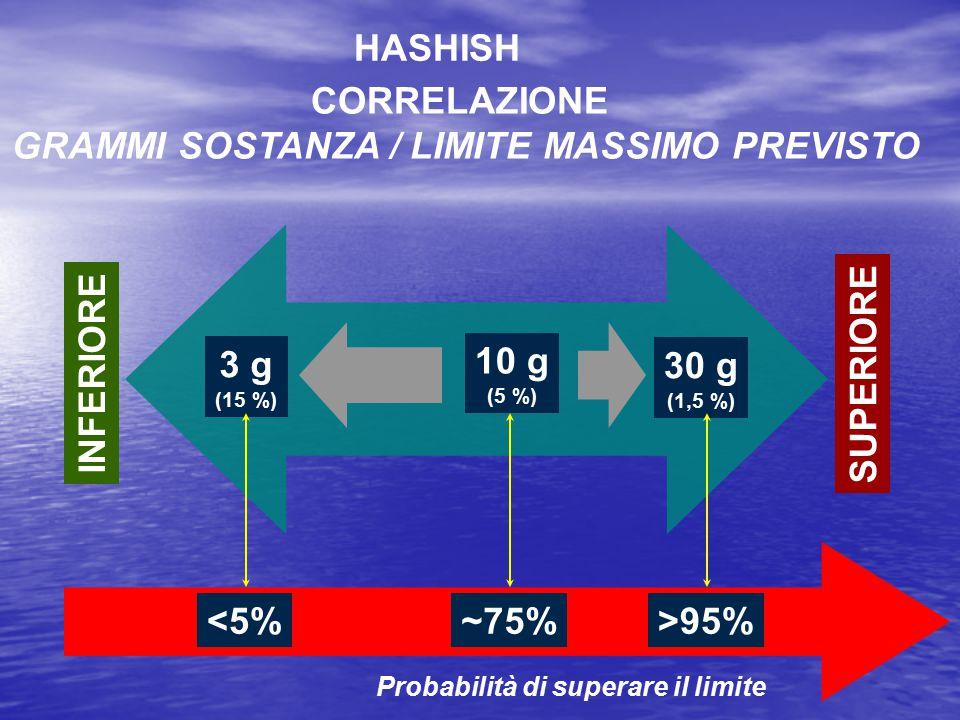 GRAMMI SOSTANZA / LIMITE MASSIMO PREVISTO