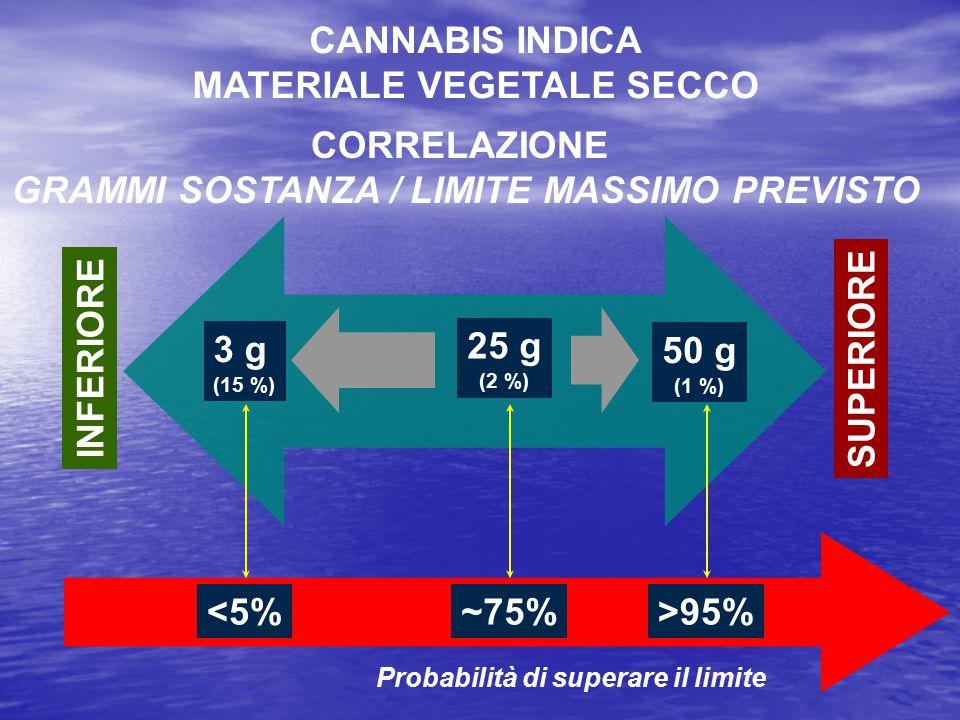 MATERIALE VEGETALE SECCO GRAMMI SOSTANZA / LIMITE MASSIMO PREVISTO