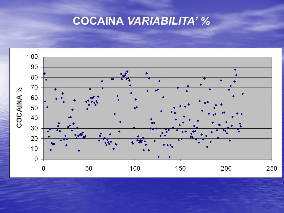 COCAINA VARIABILITA' %