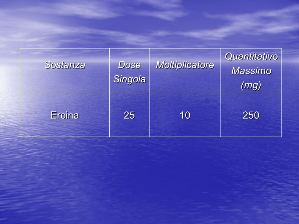 Sostanza Dose Singola Moltiplicatore Quantitativo Massimo (mg) Eroina 25 10 250