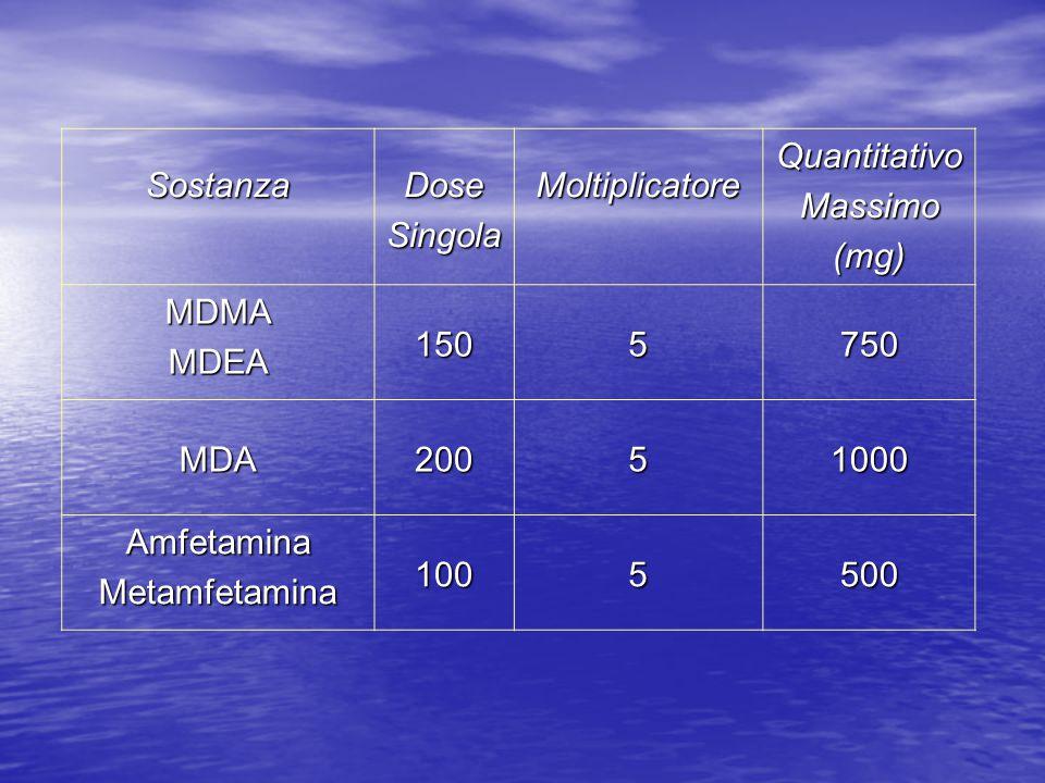 Sostanza Dose. Singola. Moltiplicatore. Quantitativo. Massimo. (mg) MDMA. MDEA. 150. 5. 750.